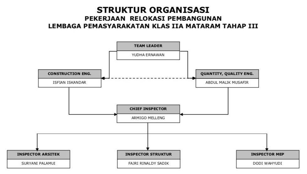 Struktur Organisasi MK Lapas